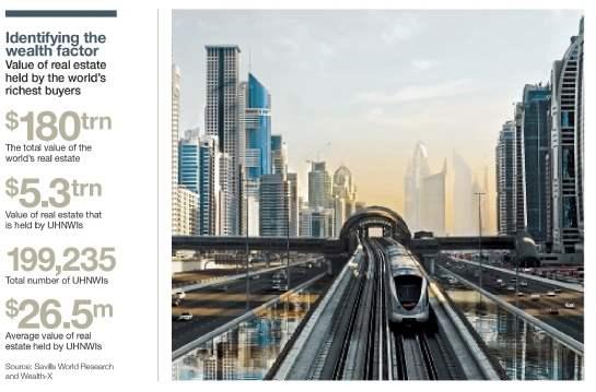 Dubai has introduced mortgage caps