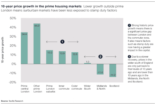 10 year price growth in the prime housing markets