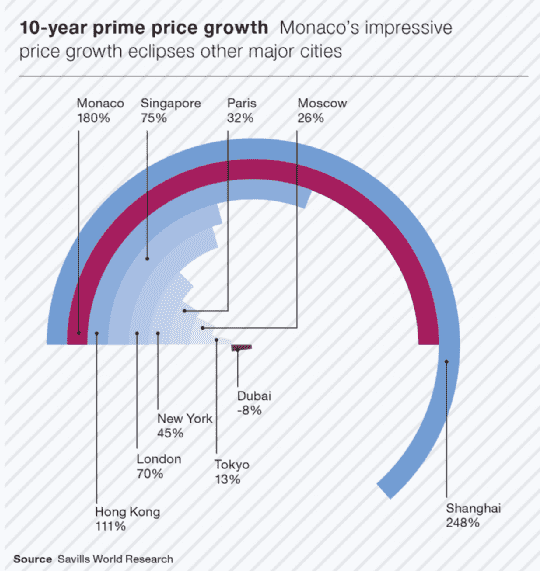 10-year prime price growth