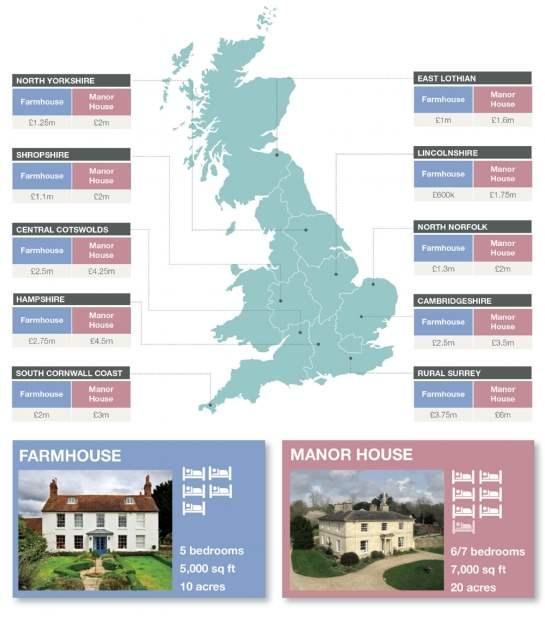 Farmhouse vs Manor house