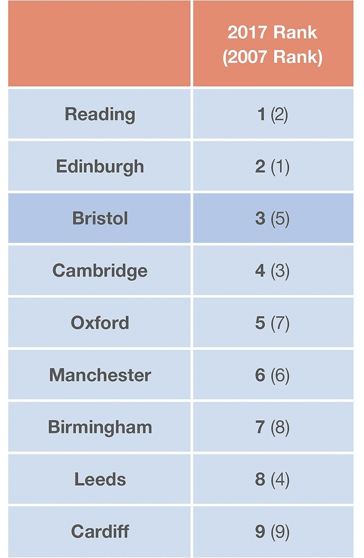 Savills City Index ranking