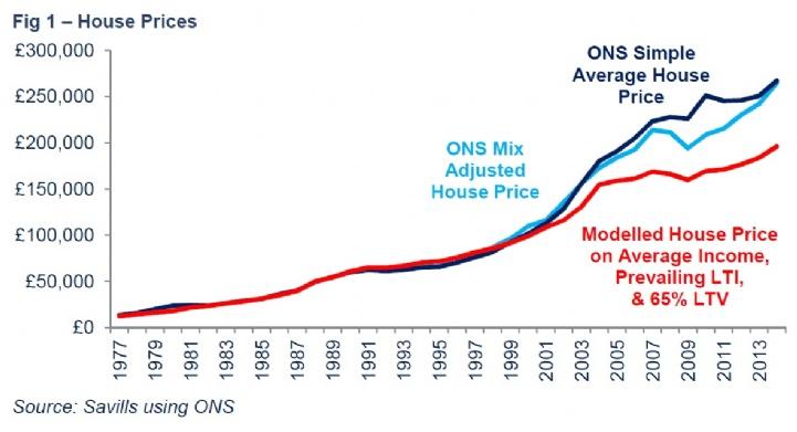 Savills Uk Home Buyers Income