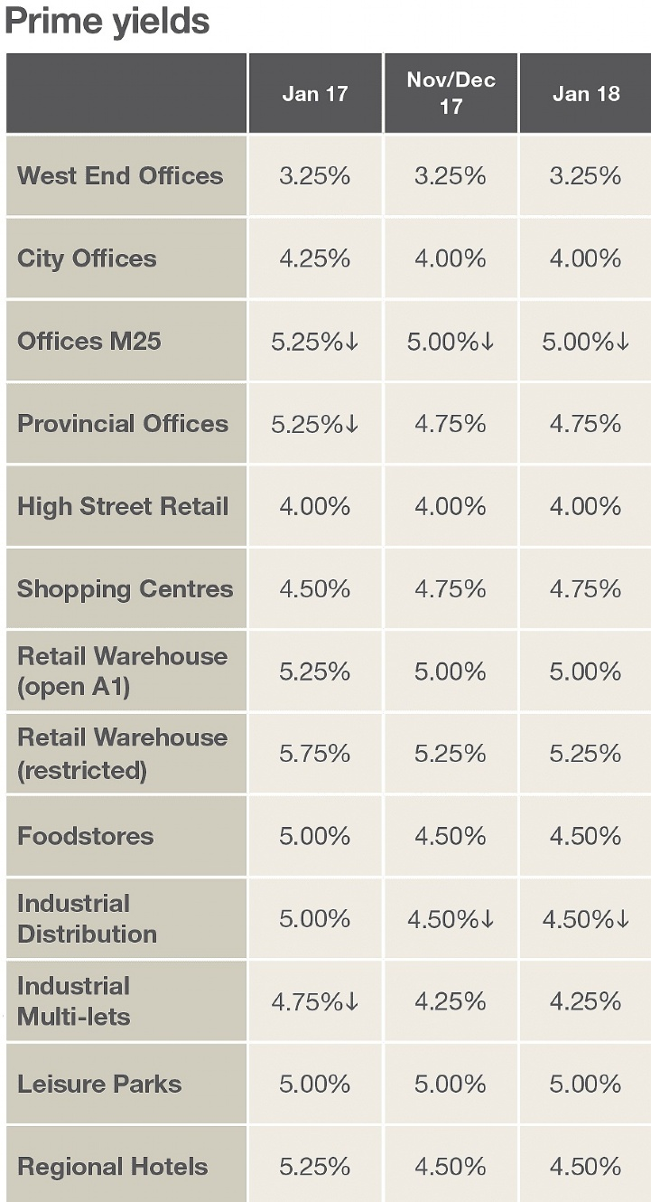 Savills UK | Market in Minutes: UK Commercial – February 2018