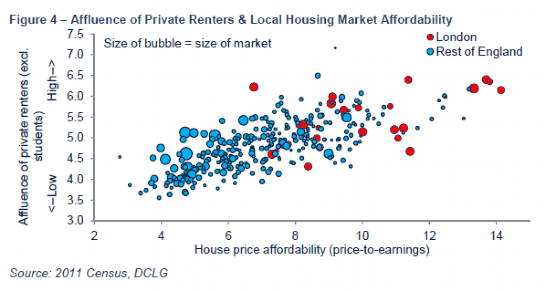 Affluence of Private Renters and Local Housing Market Affordability