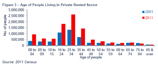 Age of People Living in Private Rented Sector