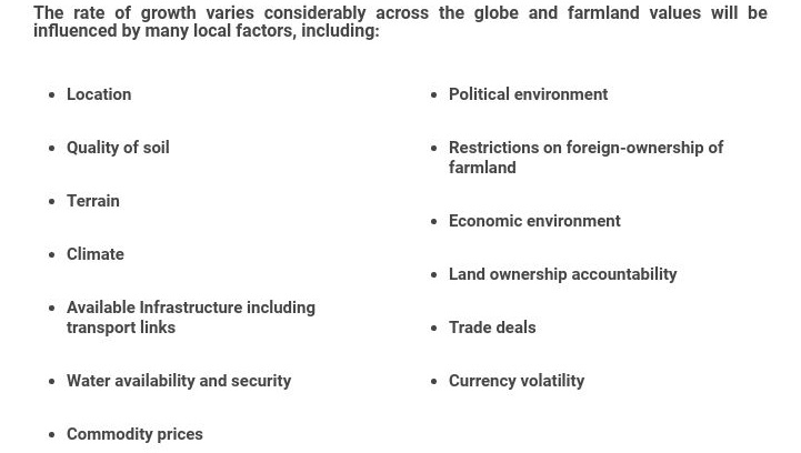 The rate of growth varies considerably across the globe and farmland values will be influenced by many local factors