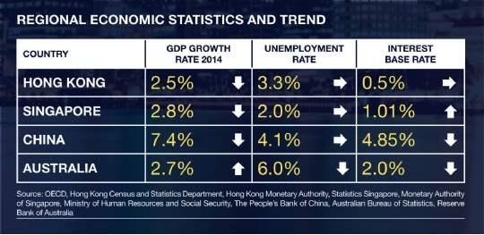 Regional Economic Statistics and Trend