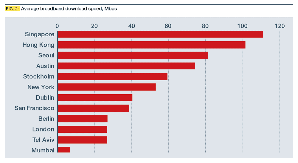 Average broadband download speed, Mbps