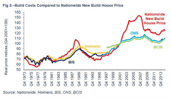 Savills uk the value of land for Build new home prices