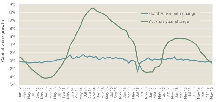 The last seven months have seen a fall in monthly growth of UK 'all property' capital values