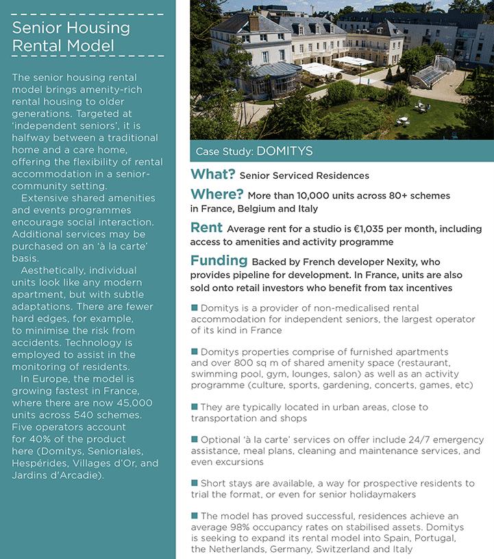 Senior housing rental model