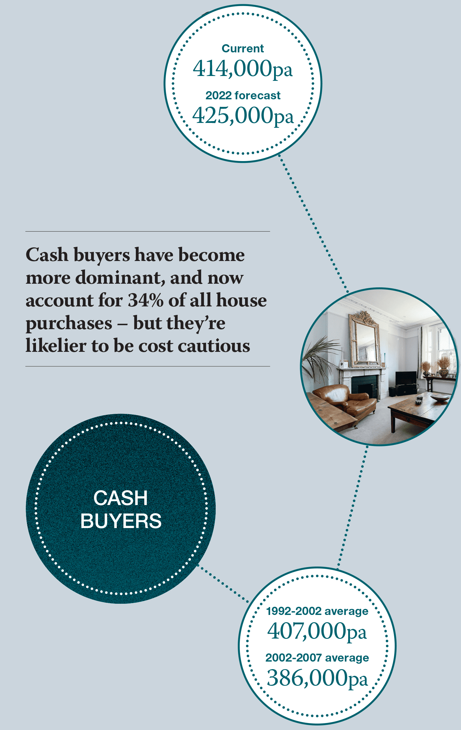 Cash buyers