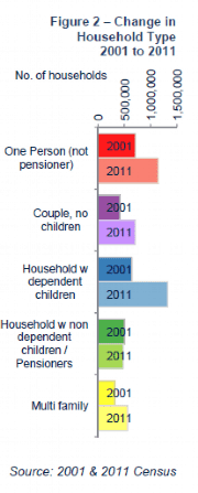 Change in Household type 2001 to 2011