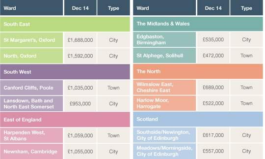 Average house price in top two urban wards by region