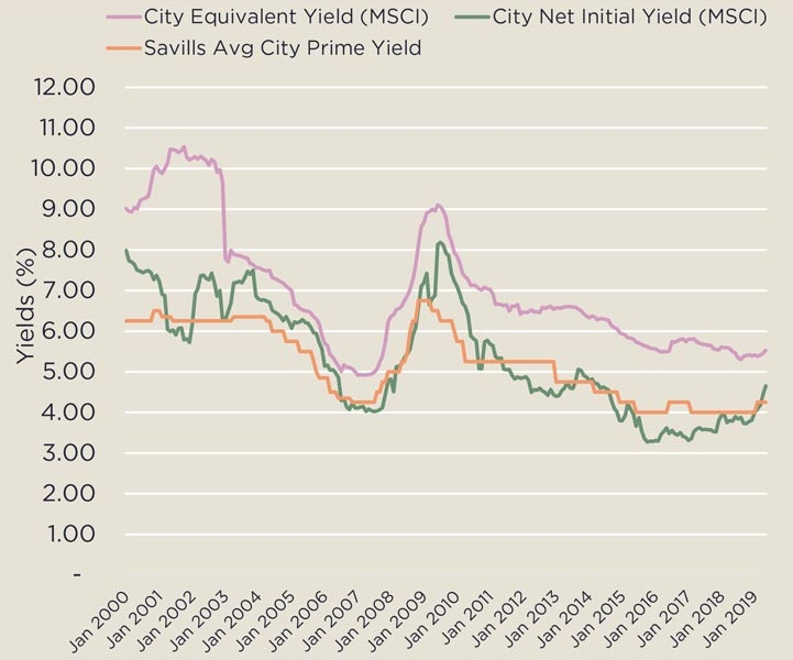 City yield graph