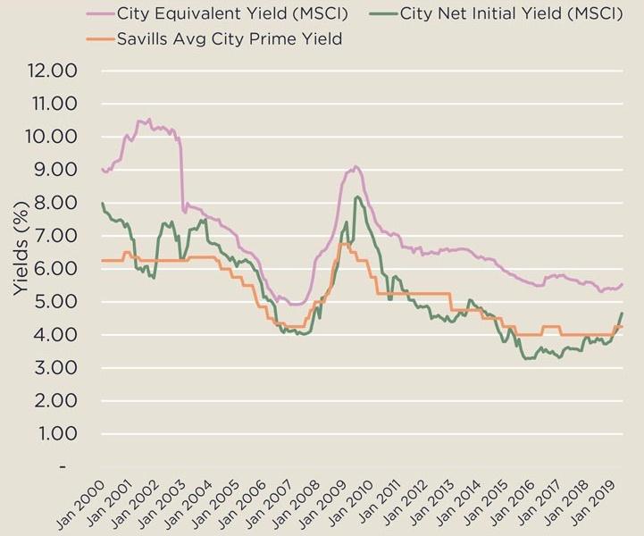 City yield graph