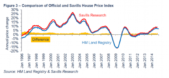 Comparison of Official and Savills House Price Index