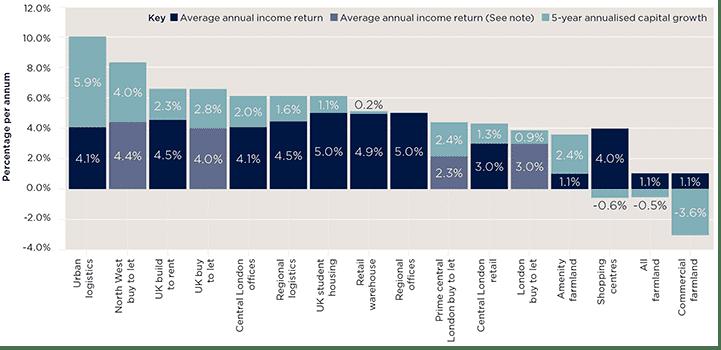 Comparative returns chart