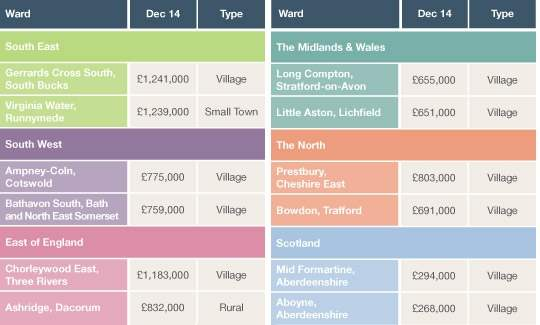 Average house price in top two rural/ village wards by region