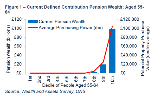 Current Defined Contribution Pension Wealth