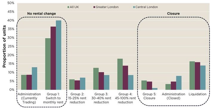 The proportion of closures by result of CVAs, administration or liquidation is far lower in Central London than regional UK