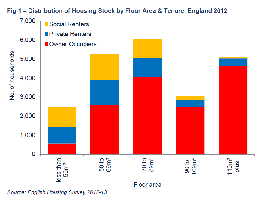 Savills uk size matters for Average house floor area