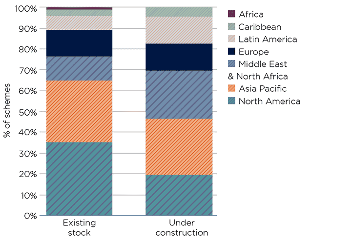 Distribution of existing stock compared to short-term supply