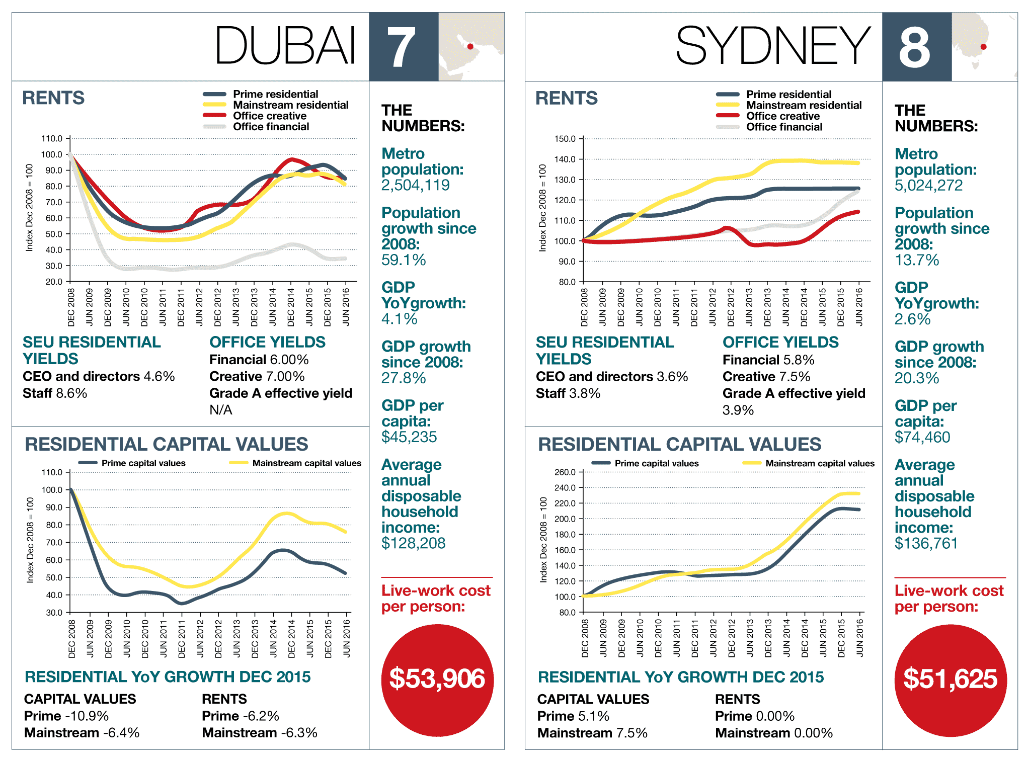 Dubai – Sydney