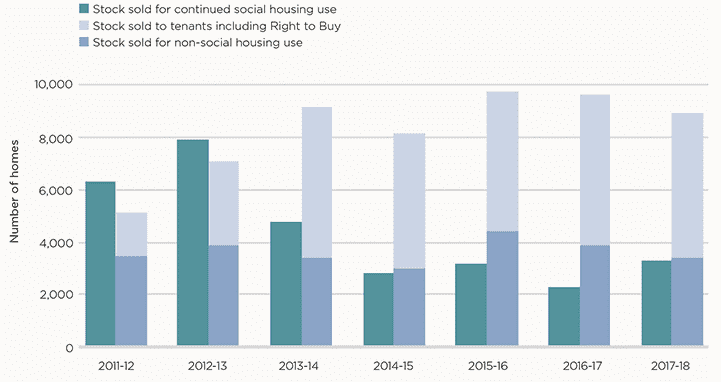 How many homes are traded by housing associations?