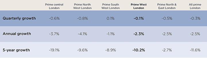 Prime London prices