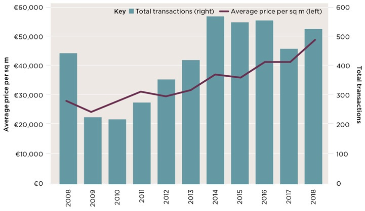 High demand, particularly from families, has driven the average price to €48,800 per sq m