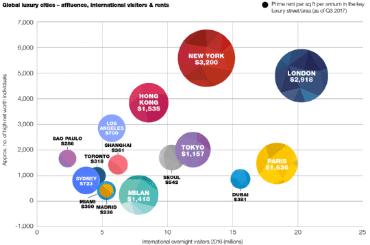 Global luxury cities – affluence, international visitors and rents