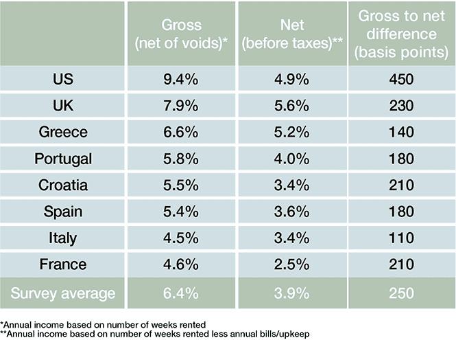 Average short let yields