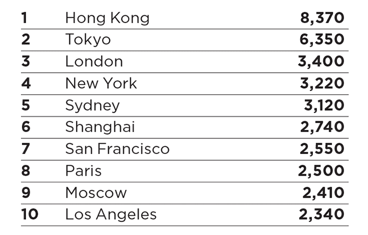 Savills | World Cities Prime Residential Index Results