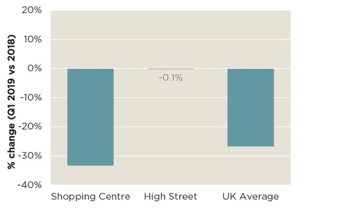Net effective rental trends (Q1 2019 vs 2018)