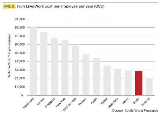 Live/work cost per employee per year