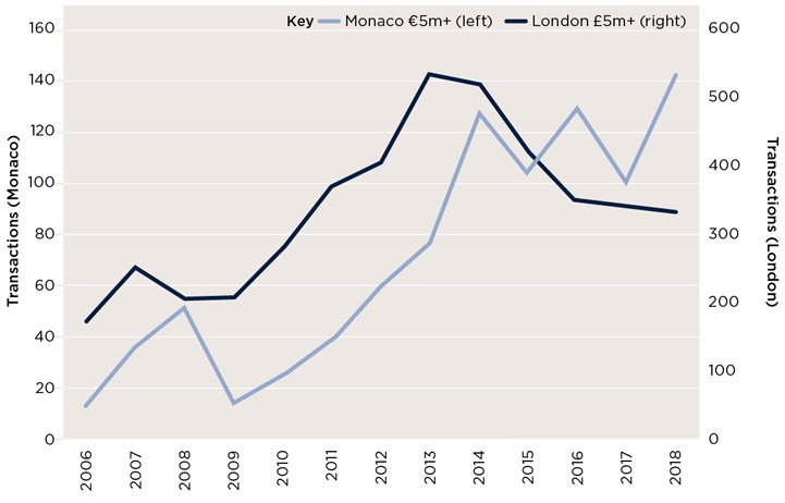 Since 2017, there has been a 42% increase in €5m+ transactions in Monaco, and a 2% decline in London