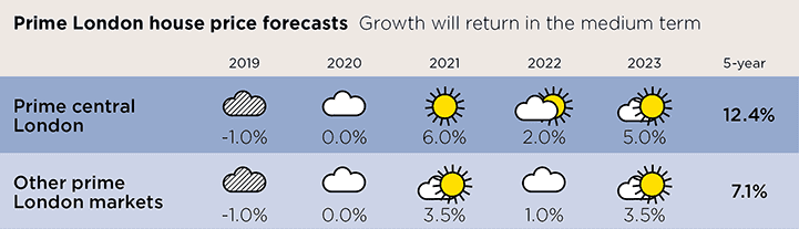 Prime London house price forecasts
