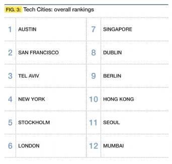 Global spread of 12 Tech Cities