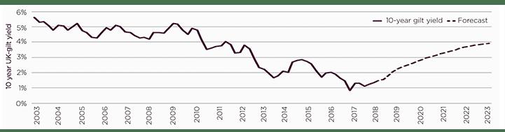 Oxford Economics' gilt rate forecasts