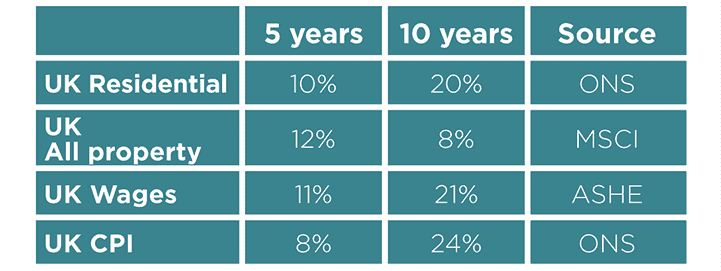 Growth in rental income, wages and inflation