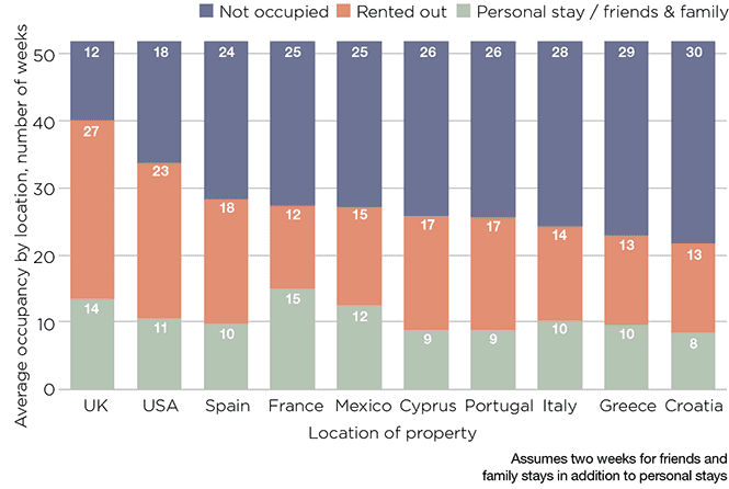 Occupancy in the last 12 months