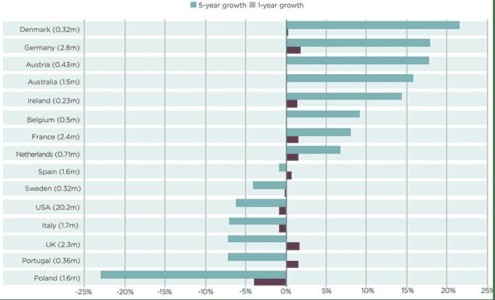 Higher education enrolment growth