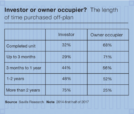 Investor or owner occupier?