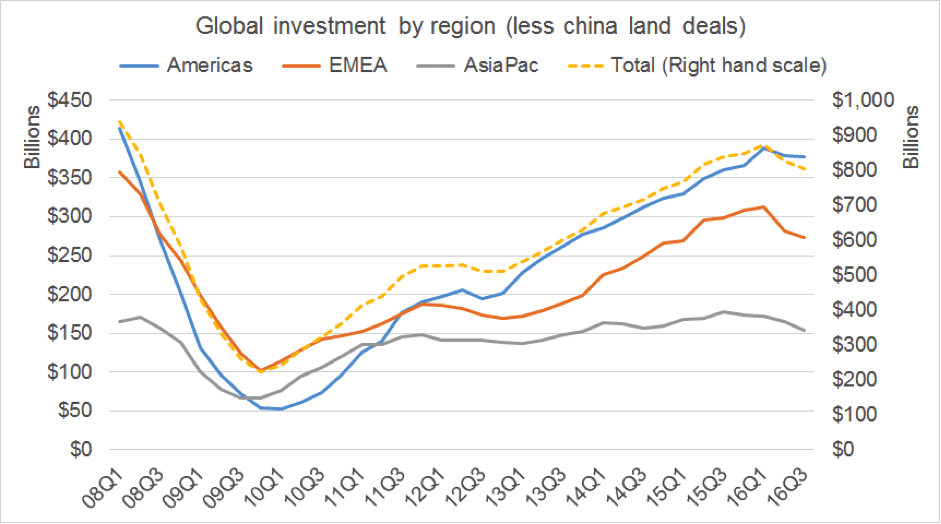 Global investment by region (less China land deals)