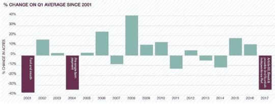 %change on Q1 average since 2001
