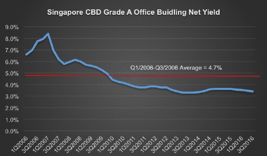 Singapore CBD Grade A office building net yield