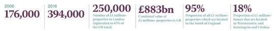 £1 million+ properties in numbers