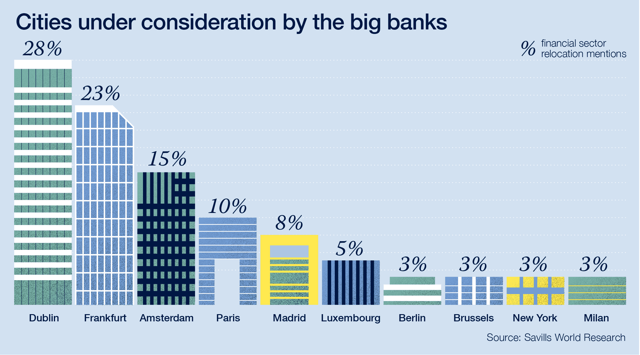 Cities under consideration by the big banks