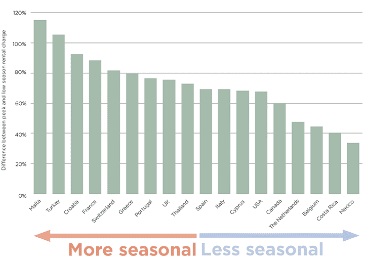 The most, and least, seasonal countries for short lets
